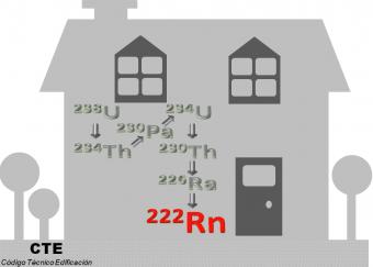 Audiencia e Información pública. Código Técnico de la Edificación. Radón en edificios.