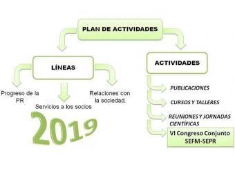 Plan de Actividades 2019