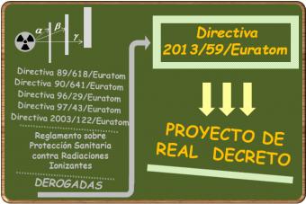 Proyecto de Real Decreto por el que se aprueba el reglamento sobre  protección de la salud contra los riesgos derivados de la exposición a las radiaciones ionizantes.
